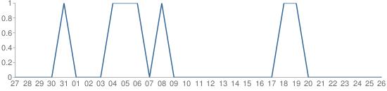 Smashwords-Chart-Downloads-Portrait-Aug-16