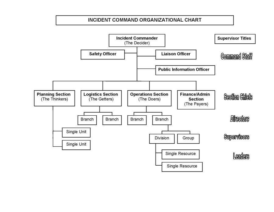 OSC   Where is @rusnivek?   Nims Ics Chart