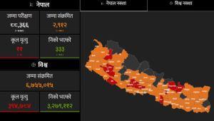 तपाईंको प्रदेश र जिल्लामा कति संक्रमित ? (सूचीसहित)