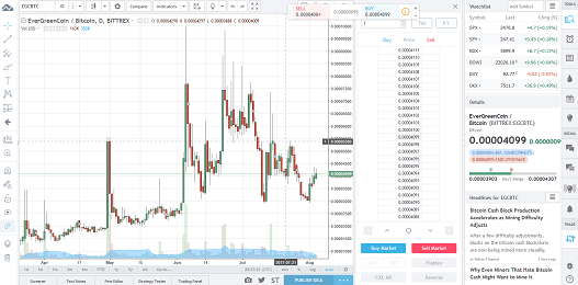 EverGreenCoin Trading View Interactive Chart