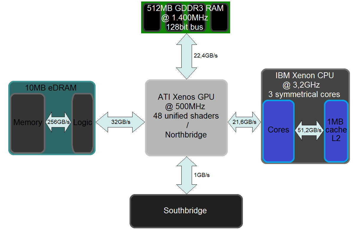 Xbox 360 Technical Specifications Wiki Everipedia