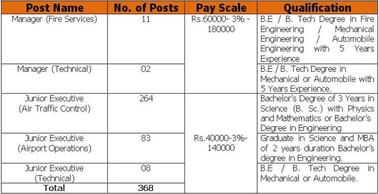 AAI Recruitment 2021 – Apply Online for 548 Manager Executive Apprentice Vacancies.