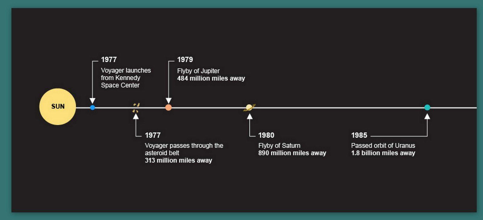 Imagine: Voyager Spacecaft trigectory