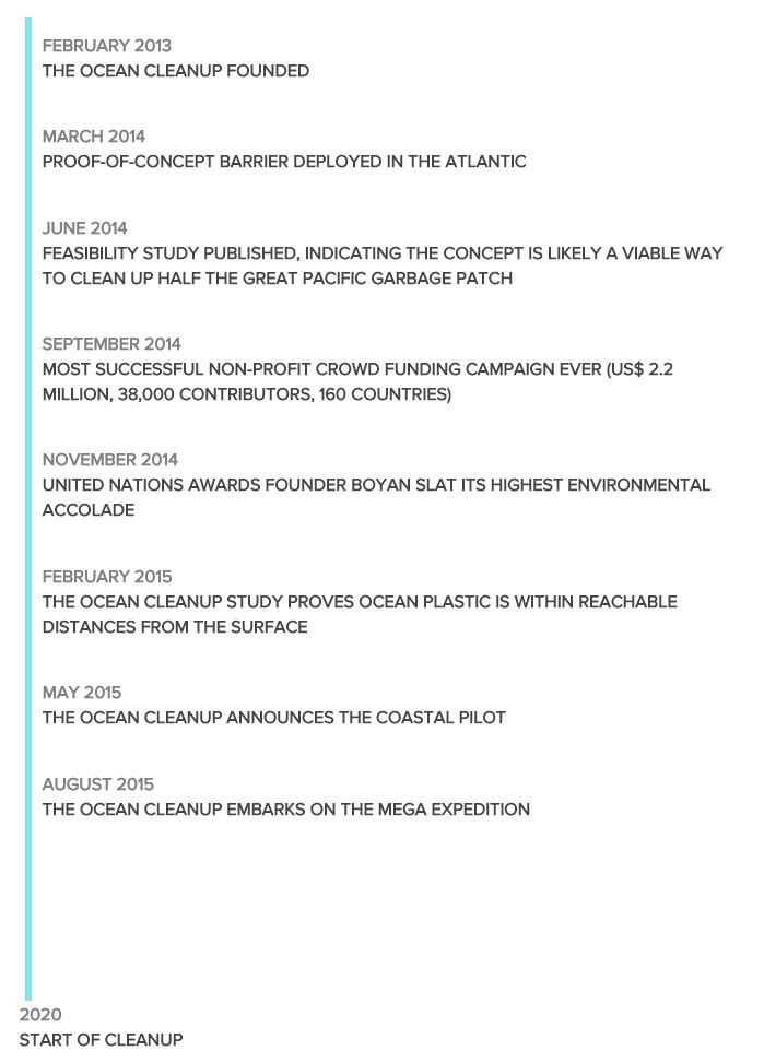 Image: Ocean Cleanup project timeline