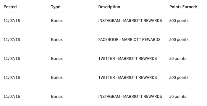 free marriott points twitter facebook instagram 700x360 - Get 1,500 free Marriott Rewards points for connecting your social profiles