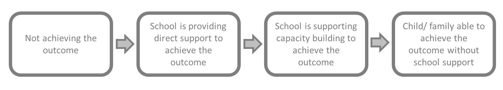 Flow diagram showing progression of reduced vulnerability in schools