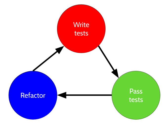 diagram showing a typical TDD lifecycle: write tests, pass tests, refactor, start over