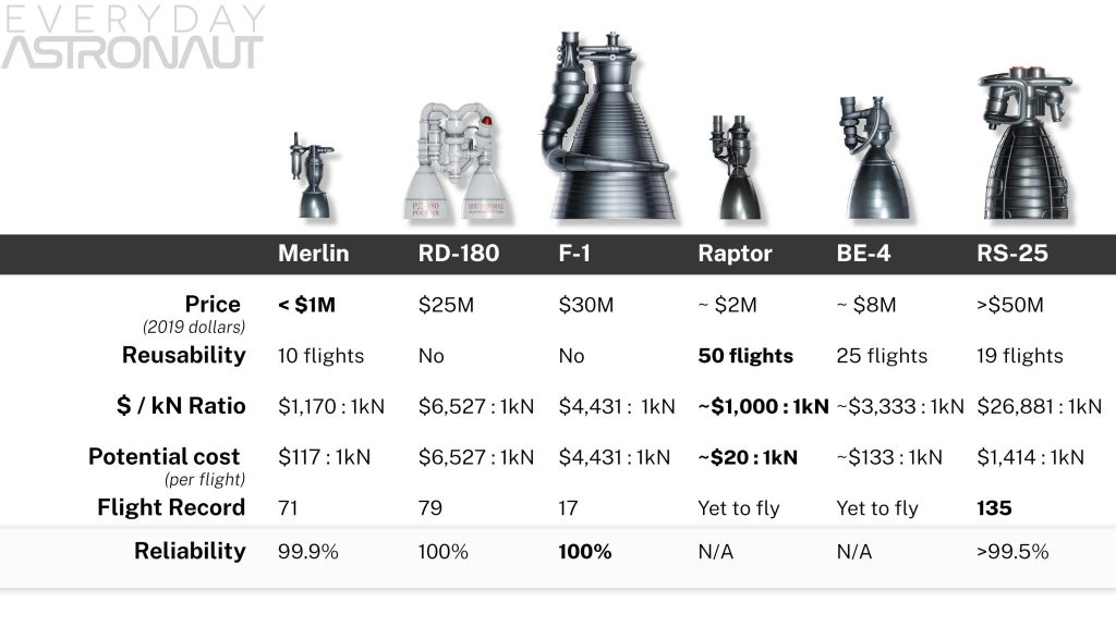 Merlin engine vs raptor engine vs F-1 engine vs Be-4 vs RD-180 vs F-1 F1 aerojet SpaceX Blue Origin price cost cost per flight reusable reusability reliability flight record
