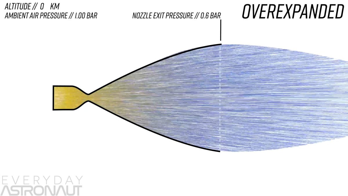 overexpanded nozzle rocket bell
