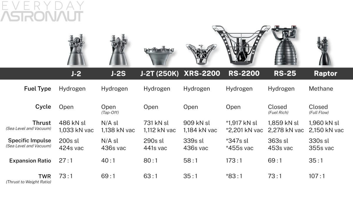 J-2 J-2T J-2T 250K vs xrs-2200 rs-2200 RS-25 raptor engine thrust output isp specific impulse vs comparison aerospike vs bell