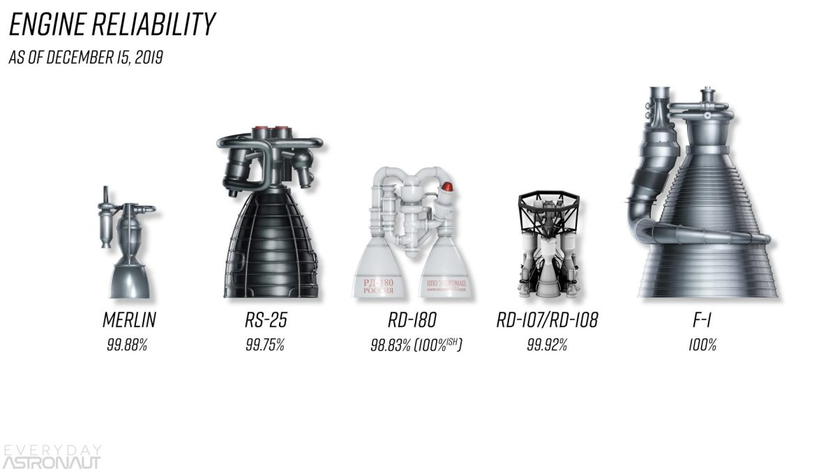 Rocket Engine Reliability merlin RS-25 rd-180 rd-107 rd-108 F-1 engine