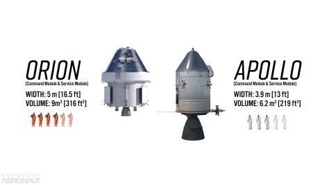 Orion VS Apollo capacity volume width