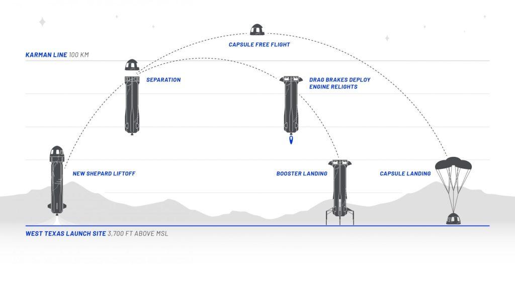 New Shepard mission profile, Blue Origin