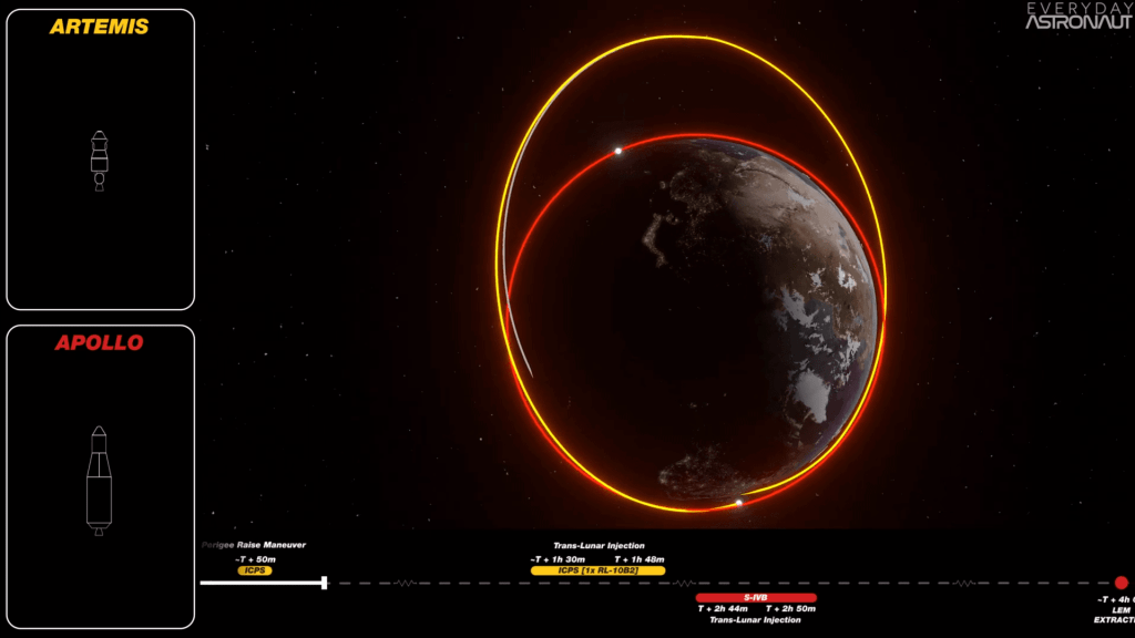 Core Stage Deorbit Path