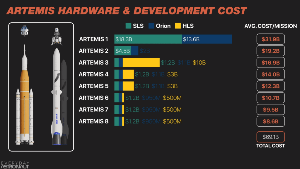 Artemis Hardware & Development Costs