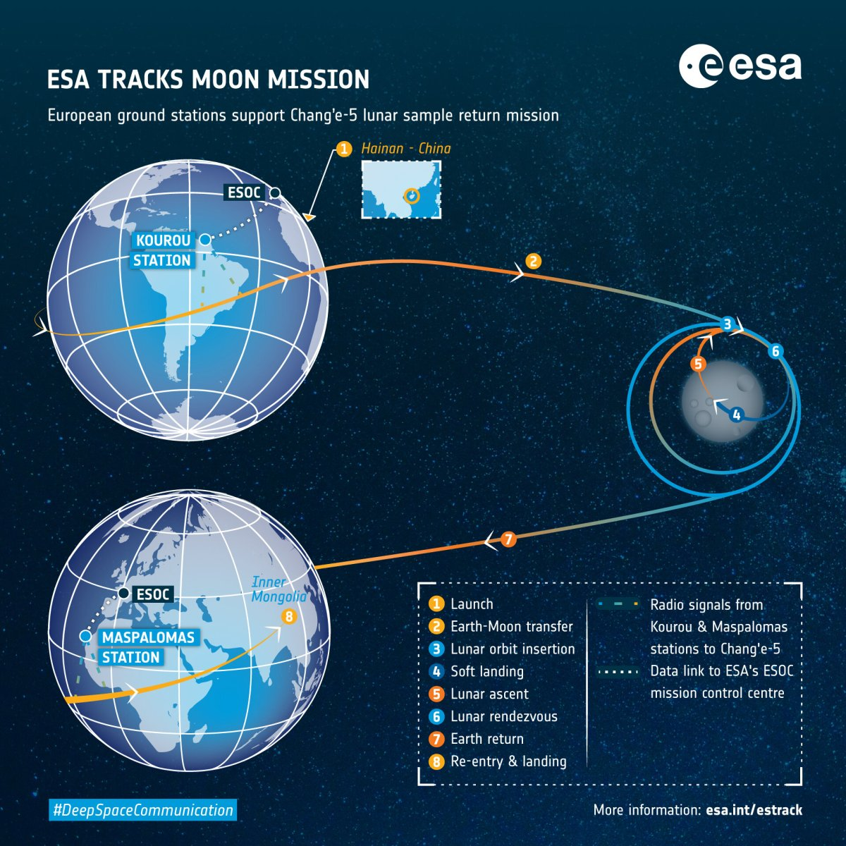 ESA tracking support Chang'e 5 to the Moon and back