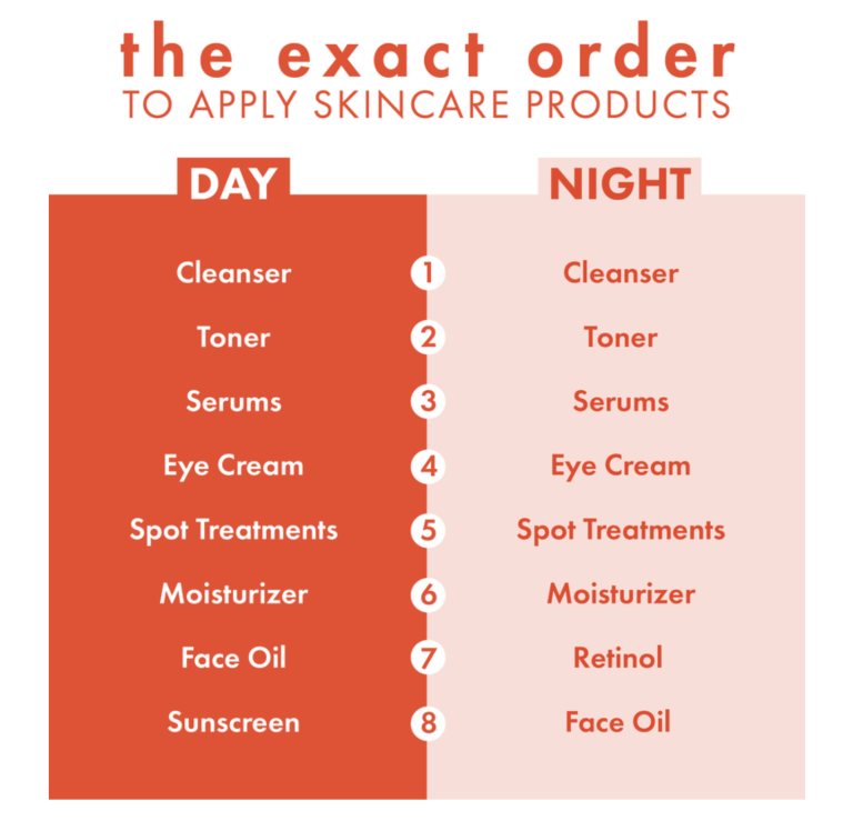 Day & Night Skincare Routine | Everyday Chiffon