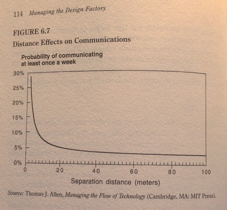 The Allen Curve: Probability of communicating once a week decreases most over the first ten meters. Source: Thomas J Allen, Managing the flow of Technology, MIT 1977