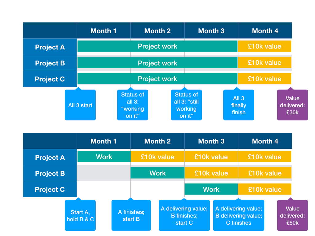 Working in parallel, all three deliver no value until end of Month 3. After Month 4, total value delivery: £40k. Working in series, Product A finishes at end of Month 1, and delivers value from there. Project B finishes at end Month 2 and starts delivering value. Product C, just as before, delivers at end of Month 3. Total value delivery: £60k