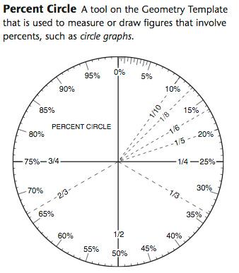 Percent Circle Template. percent circle template measure printable ...