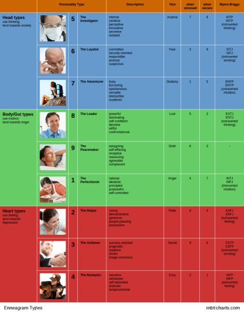 enneagram-chart