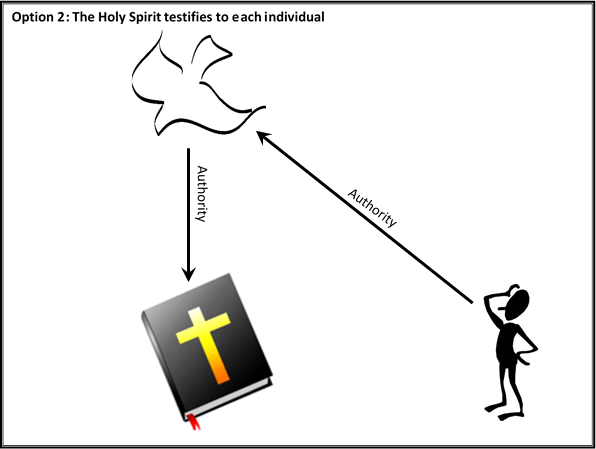 03 Option 2 - The Holy Spirit testifies to each individual