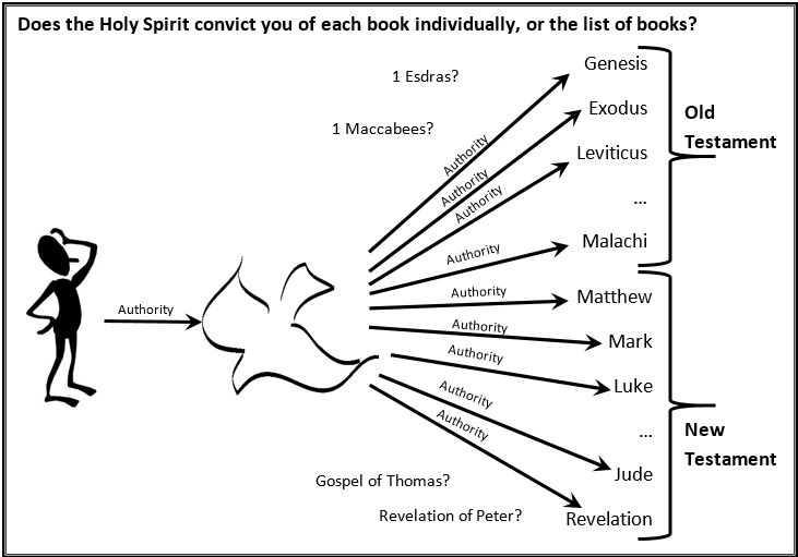 04 Does the holy spirit convict of the canon or of each book