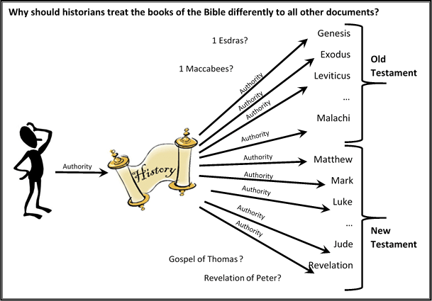 08 why should historians treat the bible differently to all other documents