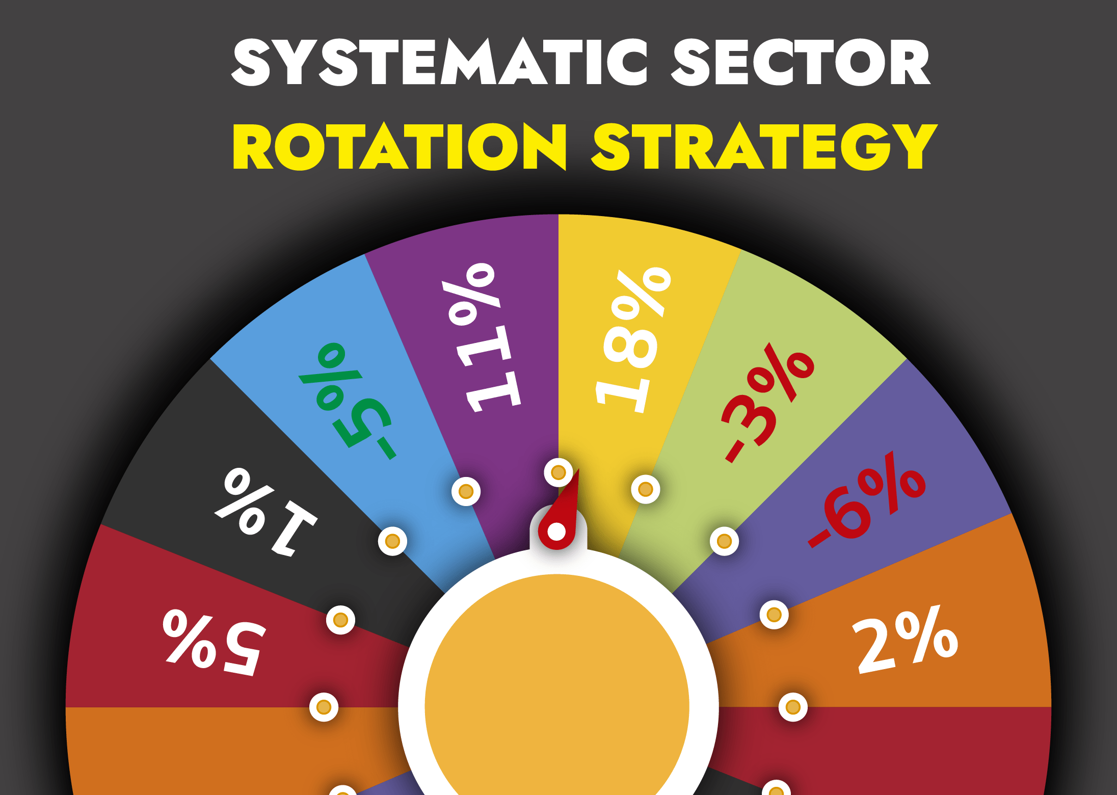 Systematic sector rotation