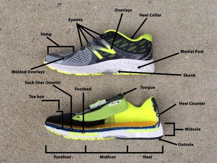 running shoe terms overview