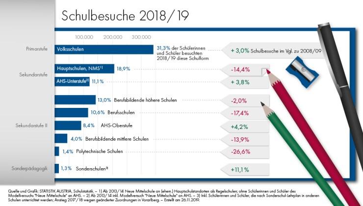Schulbesuche 2018/19