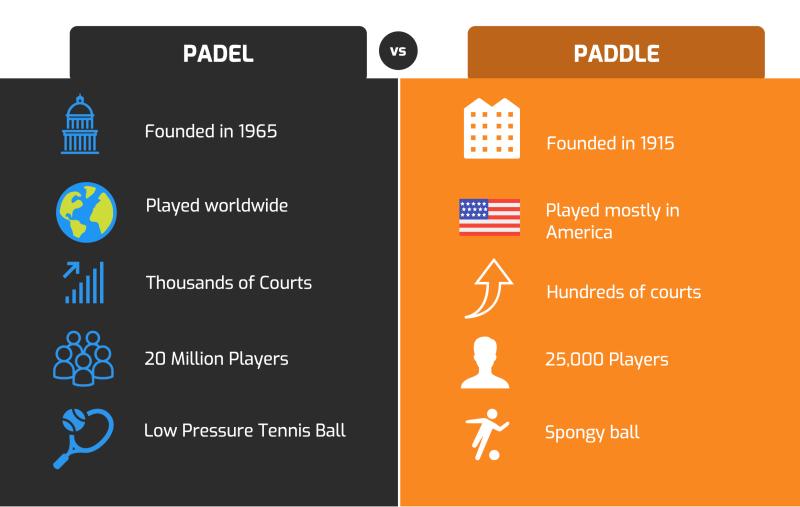 padel vs paddle