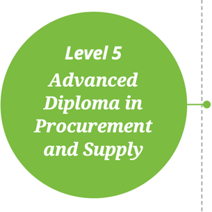 Advanced Diploma in Procurement and Supply
