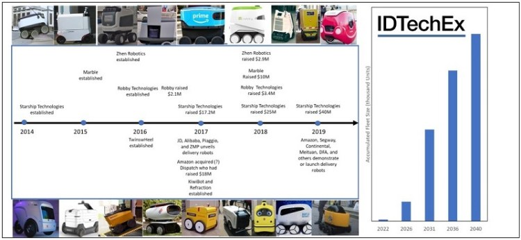 Autonomous Vehicles, Mobile Robots and Drones in Logistics, Warehousing, and Delivery-2