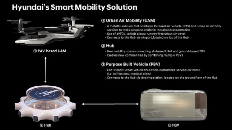 HYUNDAI MOTOR PRESENTS SMART MOBILITY SOLUTION