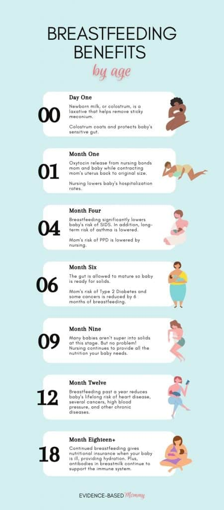 Benefits of breastfeeding by month chart