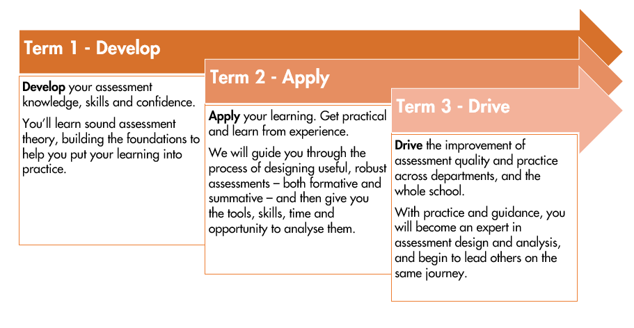 Assessment Lead Programme – Online