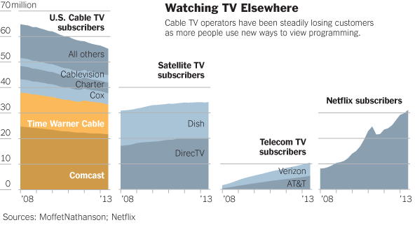 Cable-Satellite-subscribers