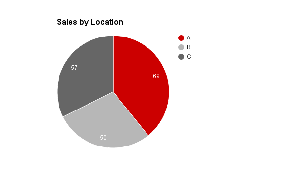 Sales By Location