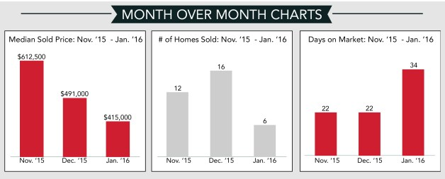January 16 Monthly Report - Month Over Month Charts