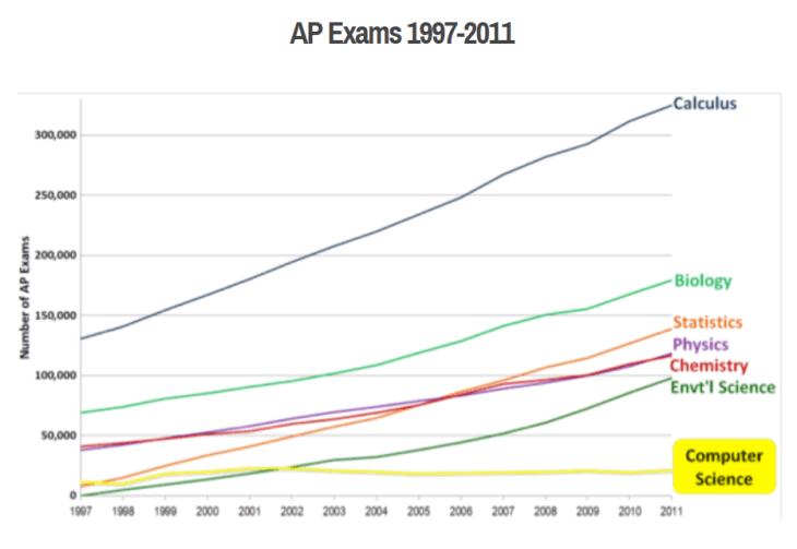 ExploringCS_APCS_Trend