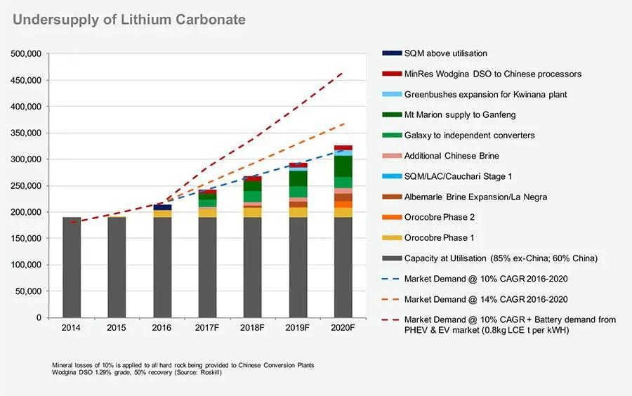 Undersupply-of-Lithium-Carbonate-Graph