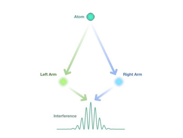 В атомном интерферометре волновая функция атома разделена на левое и правое плечо. Затем левое и правое плечо объединяются, создавая интерференционную картину. Предоставлено: С. Келли / NIST.