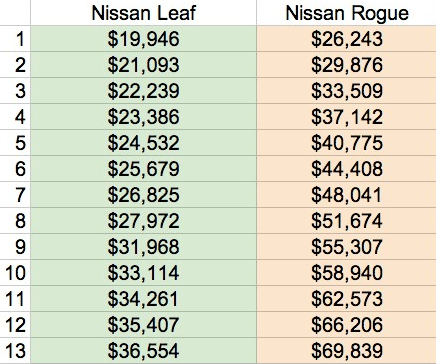 nissan leaf vs nissan rogue lifetime costs