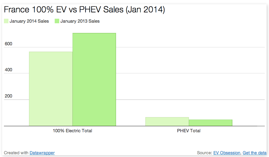 FRANCE EV PHEV SALES Jan 2014