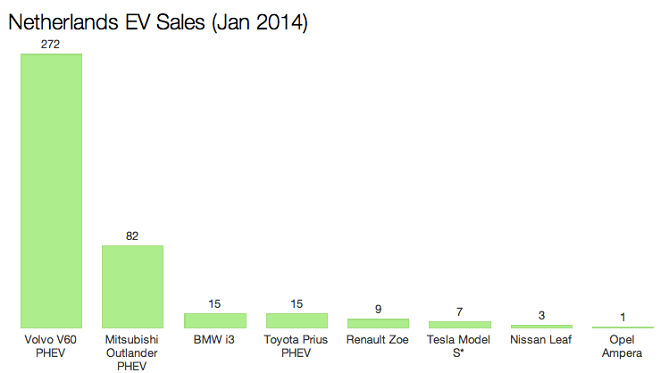Netherlands Canada Ireland January 2014 Electric Car Sales