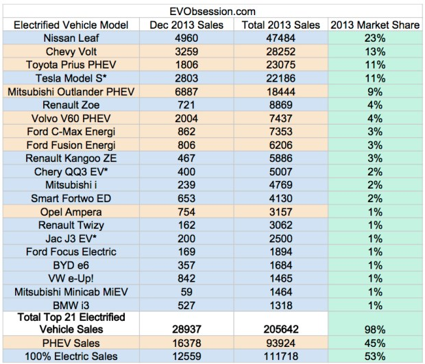 top 21 electric vehicles 2013