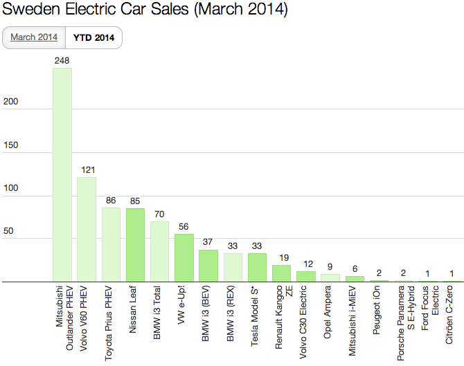 Sweden EV Sales March YTD 2014