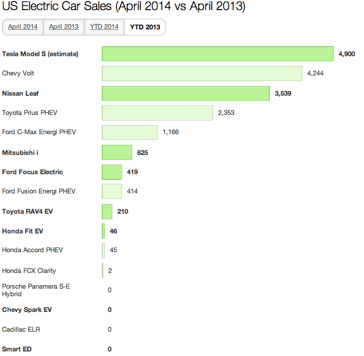 US Electric Car Sales April 2014 4
