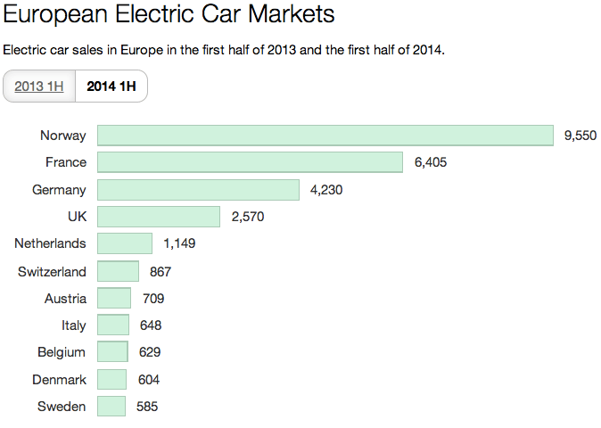 Europe Electric Car Sales 2014 vs 2013